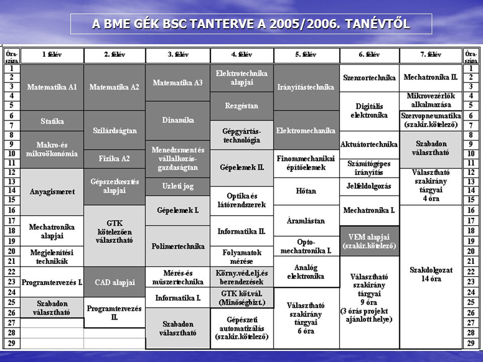 A BME GÉK BSC TANTERVE A 2005/2006. TANÉVTŐL