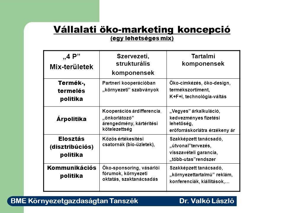 Vállalati öko-marketing koncepció (egy lehetséges mix)