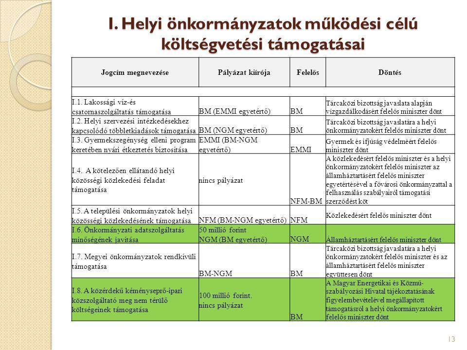 I. Helyi önkormányzatok működési célú költségvetési támogatásai
