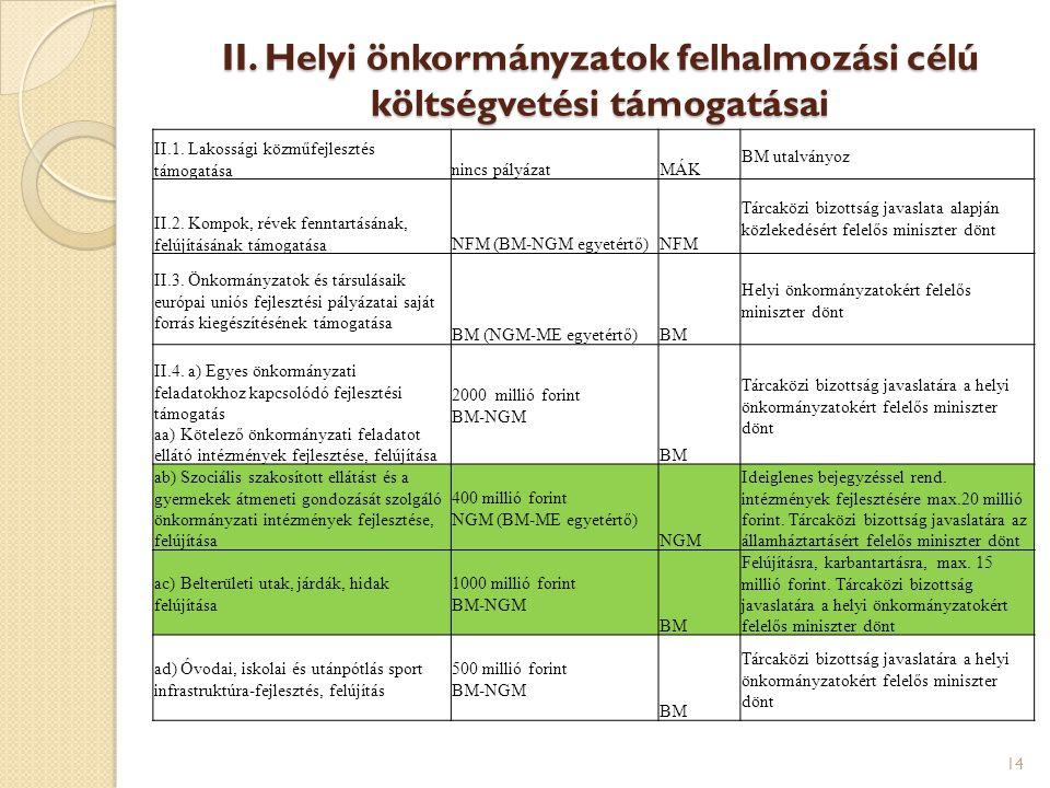 II. Helyi önkormányzatok felhalmozási célú költségvetési támogatásai