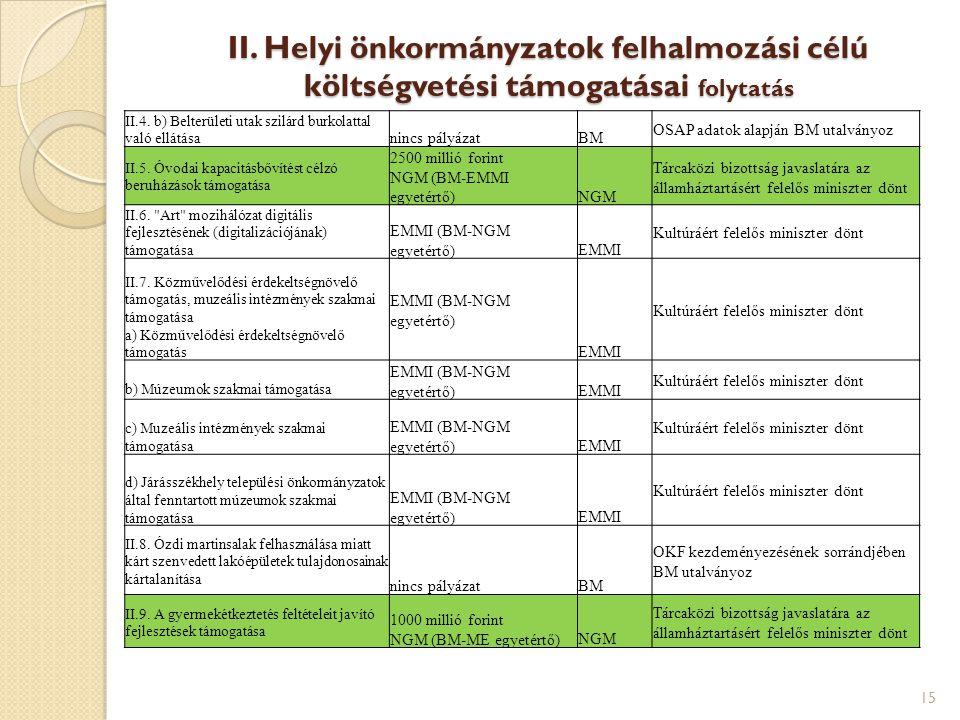 II. Helyi önkormányzatok felhalmozási célú költségvetési támogatásai folytatás