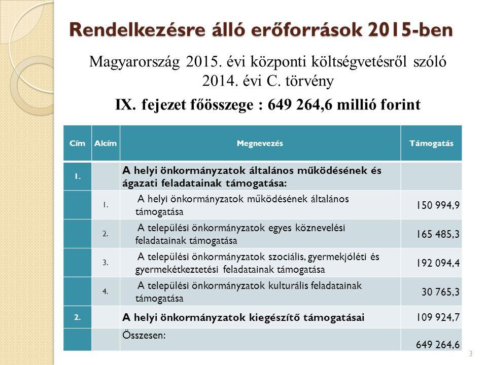 Rendelkezésre álló erőforrások 2015-ben