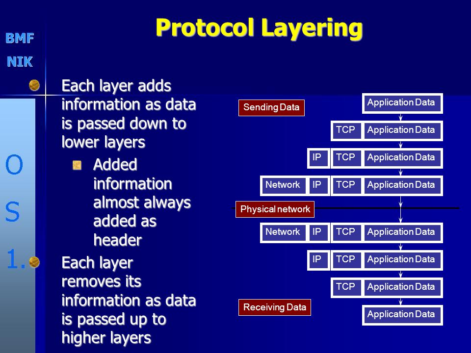 Protocol Layering Each layer adds information as data is passed down to lower layers. Added information almost always added as header.