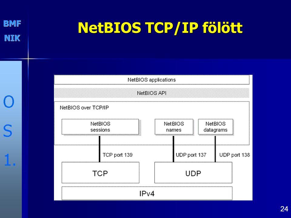 NetBIOS TCP/IP fölött