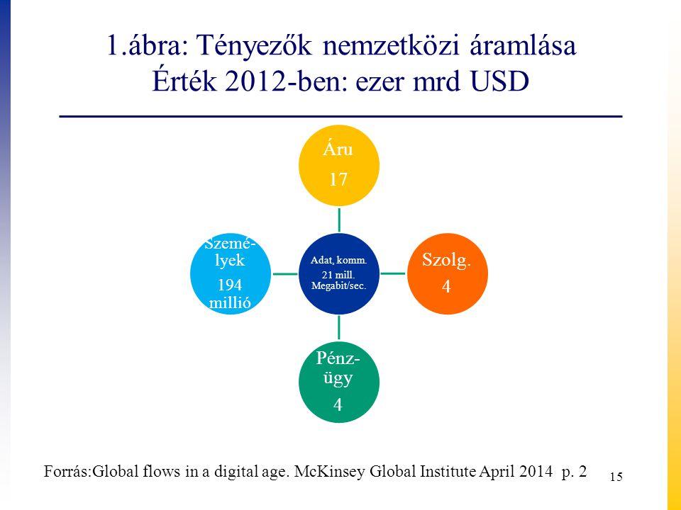 1.ábra: Tényezők nemzetközi áramlása Érték 2012-ben: ezer mrd USD
