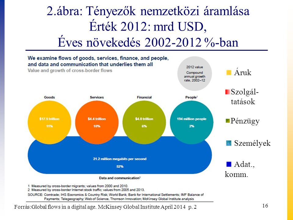 2.ábra: Tényezők nemzetközi áramlása Érték 2012: mrd USD, Éves növekedés 2002-2012 %-ban
