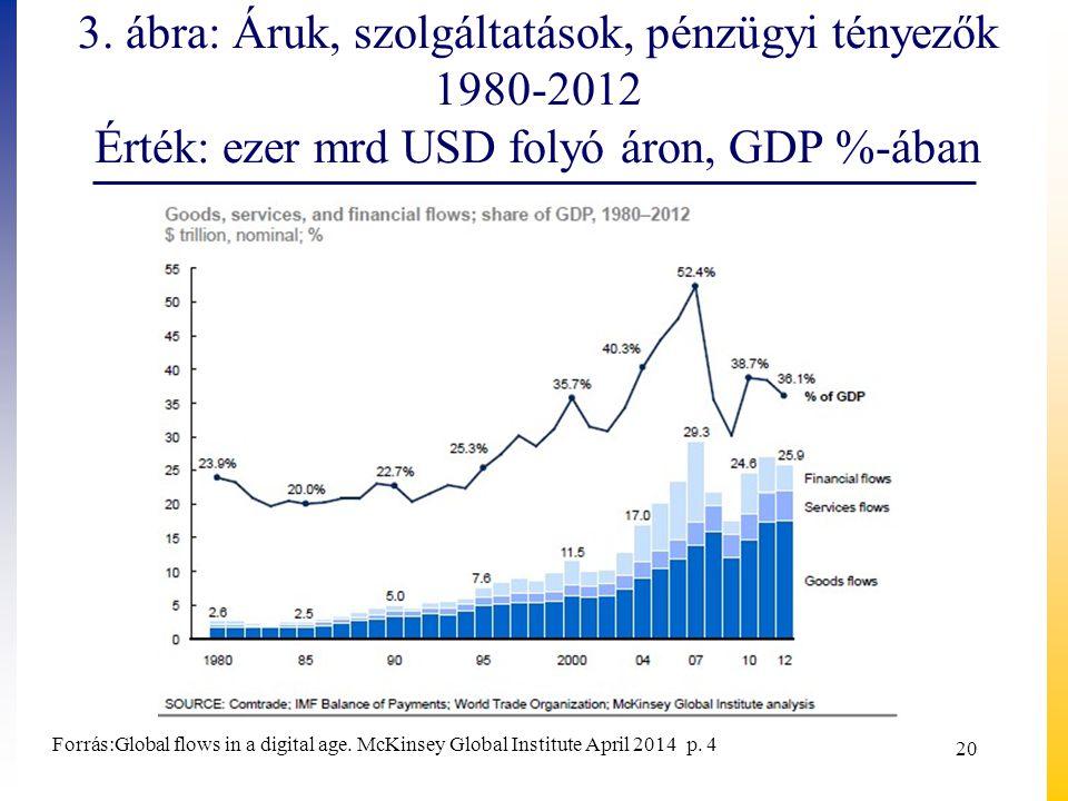 3. ábra: Áruk, szolgáltatások, pénzügyi tényezők 1980-2012 Érték: ezer mrd USD folyó áron, GDP %-ában