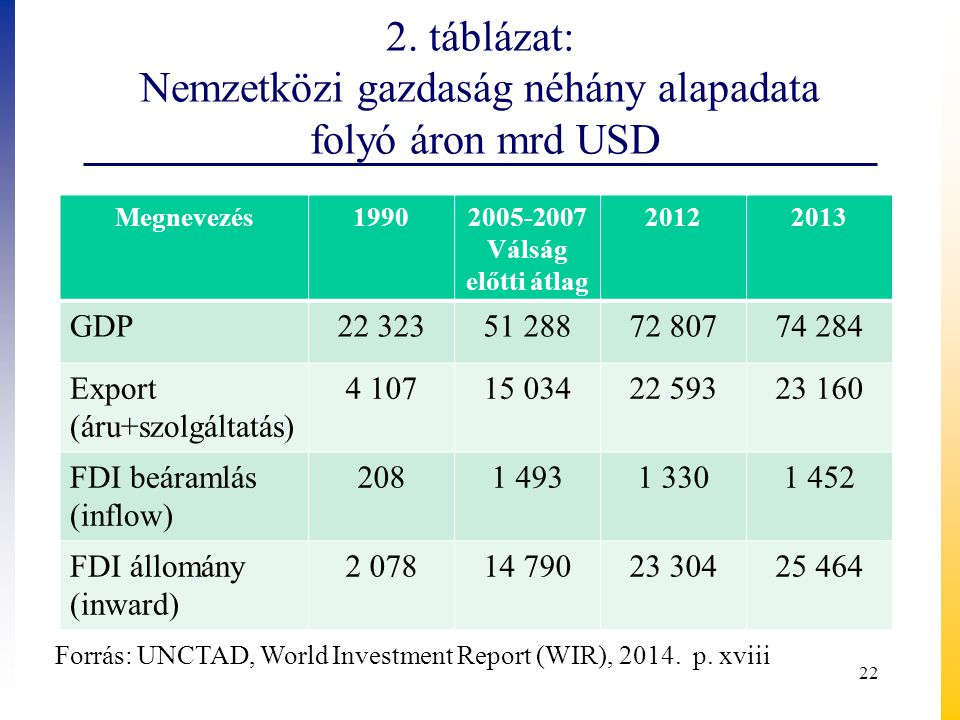2. táblázat: Nemzetközi gazdaság néhány alapadata folyó áron mrd USD