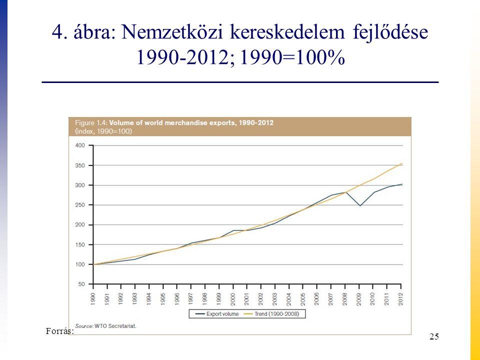 4. ábra: Nemzetközi kereskedelem fejlődése 1990-2012; 1990=100%