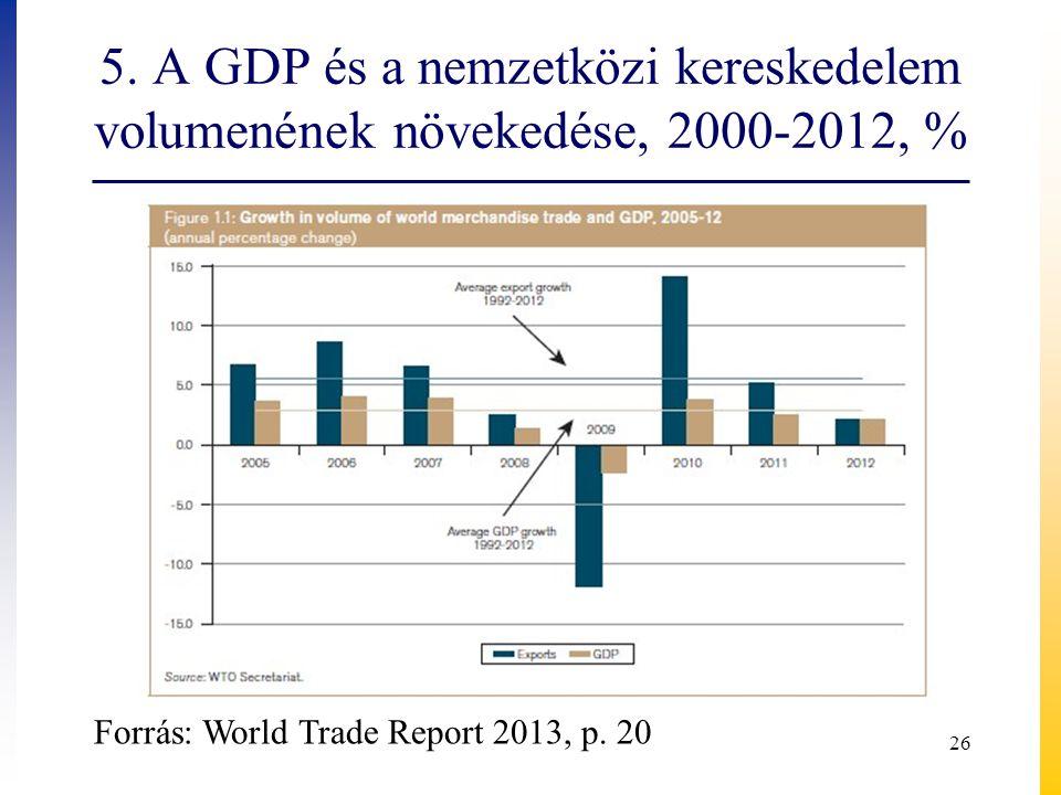 5. A GDP és a nemzetközi kereskedelem volumenének növekedése, 2000-2012, %