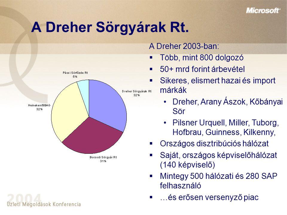 A Dreher Sörgyárak Rt. A Dreher 2003-ban: Több, mint 800 dolgozó
