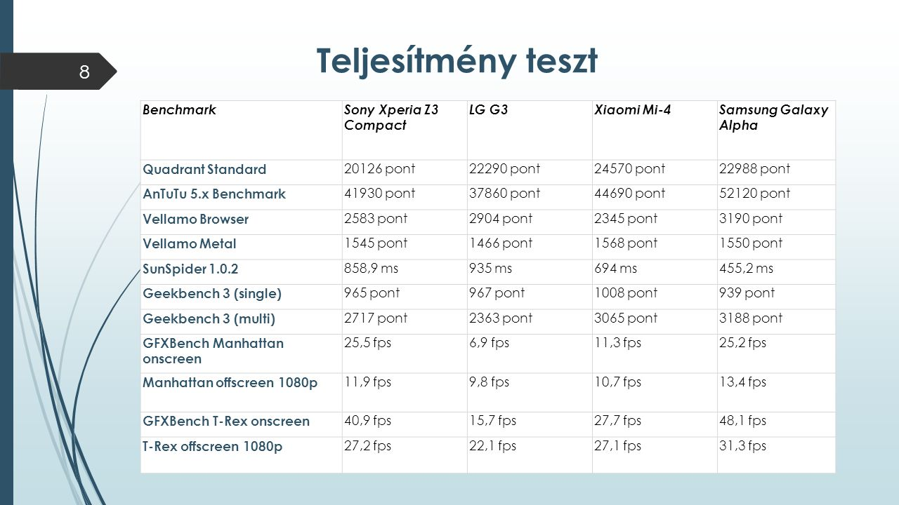 Teljesítmény teszt Benchmark Sony Xperia Z3 Compact LG G3 Xiaomi Mi-4