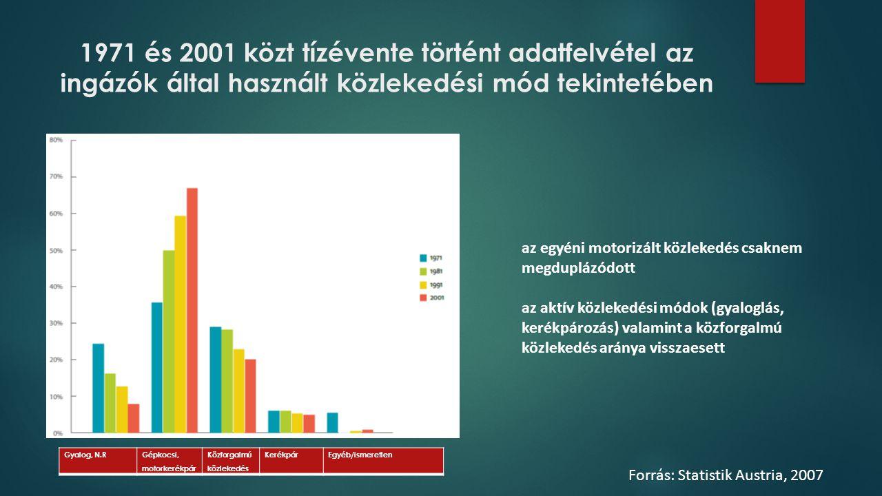 1971 és 2001 közt tízévente történt adatfelvétel az ingázók által használt közlekedési mód tekintetében