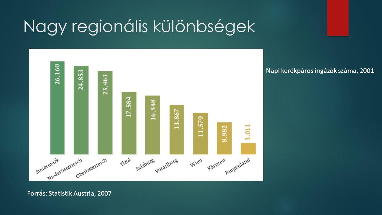 Nagy regionális különbségek