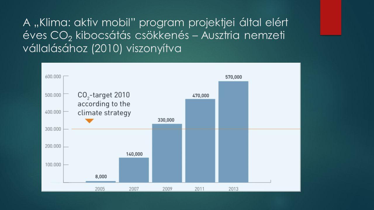 """A """"Klima: aktiv mobil program projektjei által elért éves CO2 kibocsátás csökkenés – Ausztria nemzeti vállalásához (2010) viszonyítva"""