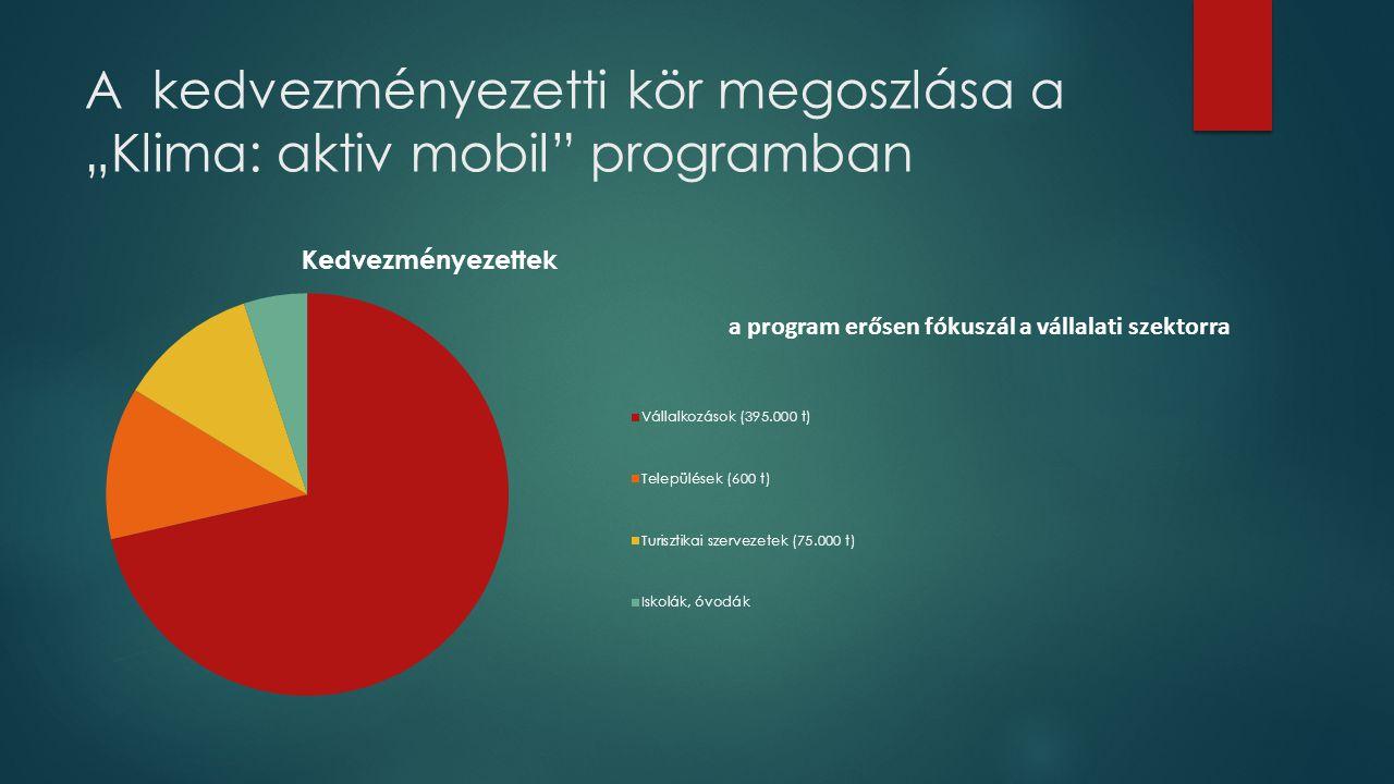 """A kedvezményezetti kör megoszlása a """"Klima: aktiv mobil programban"""