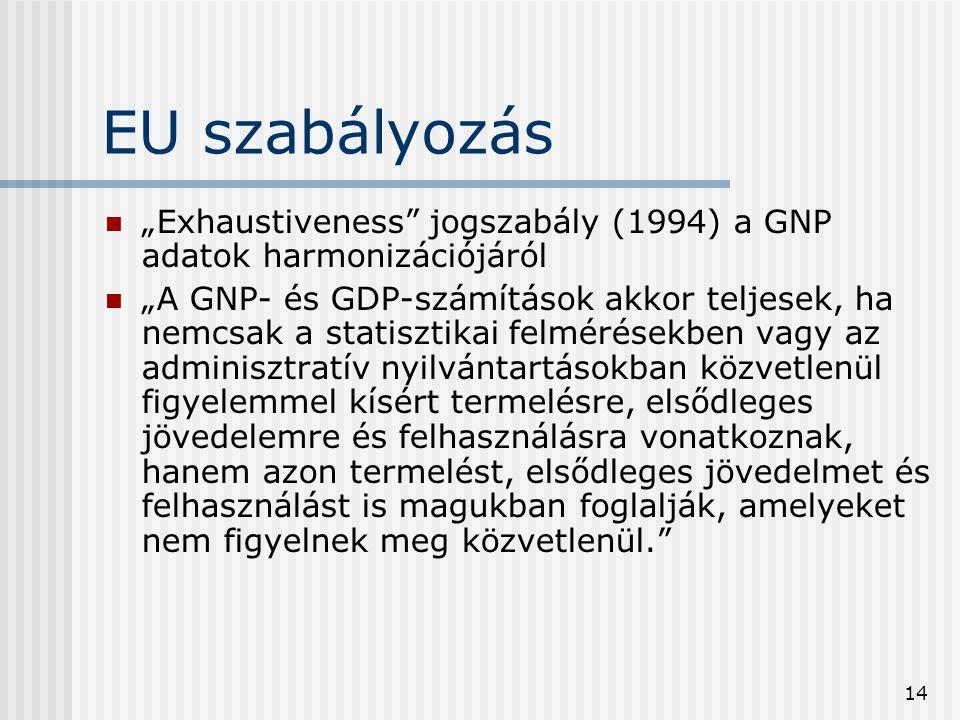 """EU szabályozás """"Exhaustiveness jogszabály (1994) a GNP adatok harmonizációjáról."""