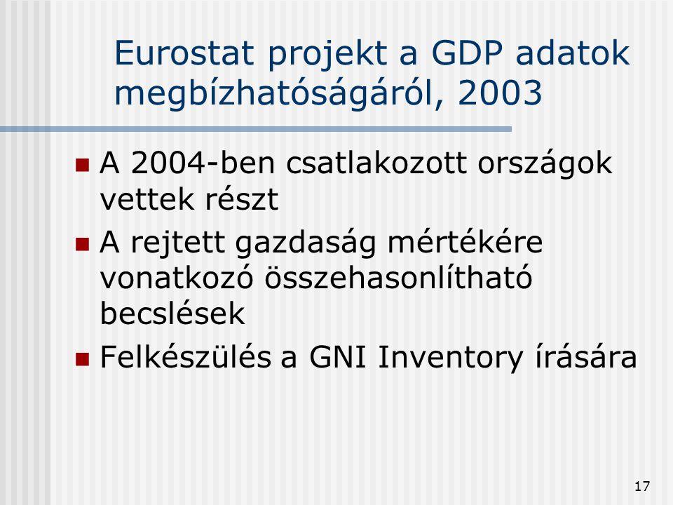 Eurostat projekt a GDP adatok megbízhatóságáról, 2003