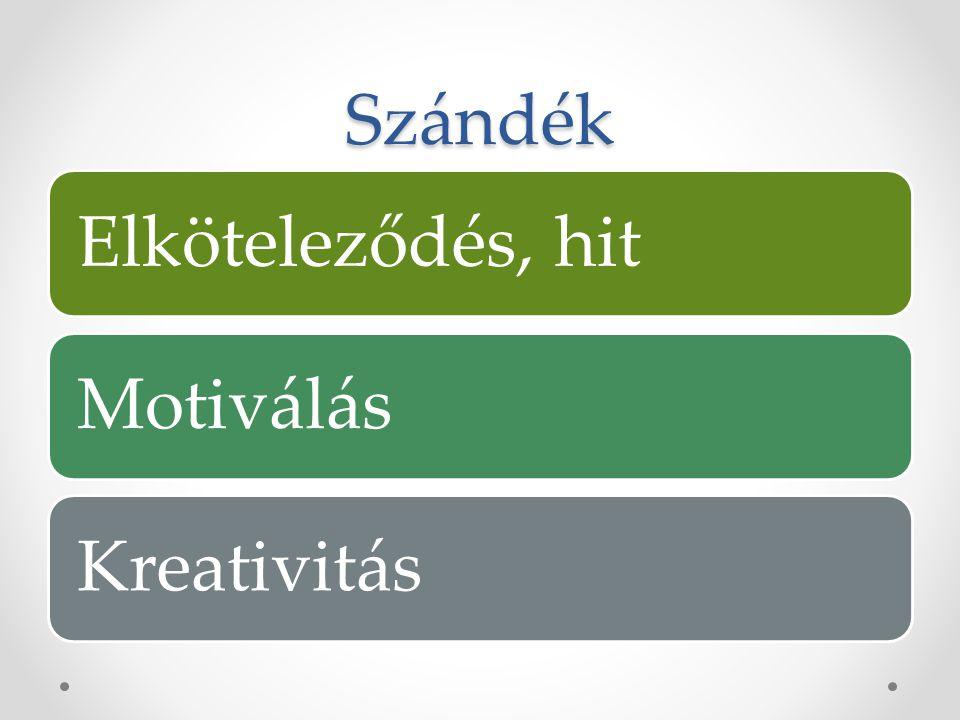 Szándék Elköteleződés, hit Motiválás Kreativitás