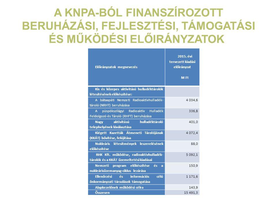 2015. évi tervezett kiadási előirányzat