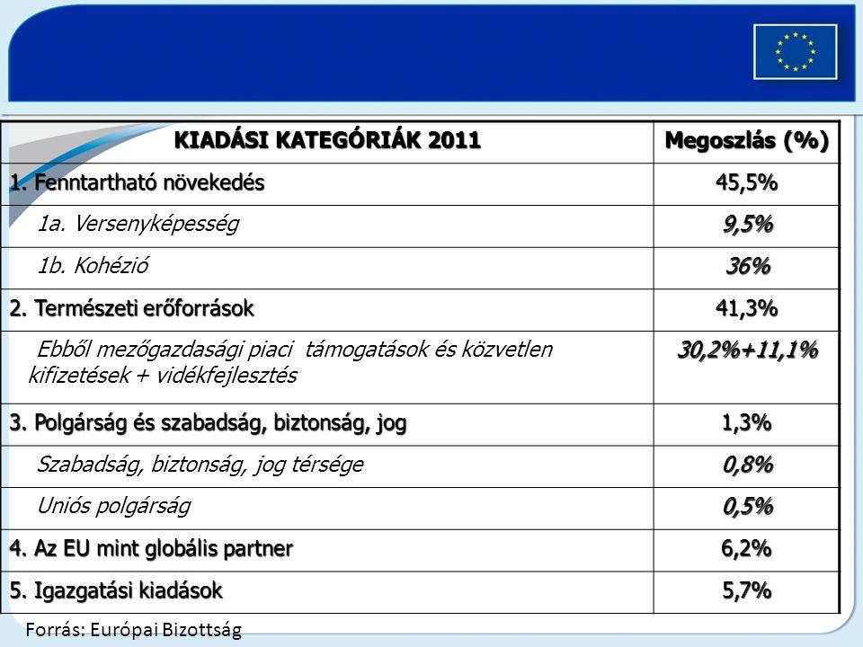 KIADÁSI KATEGÓRIÁK 2011 Megoszlás (%) 1. Fenntartható növekedés. 45,5% 1a. Versenyképesség. 9,5%