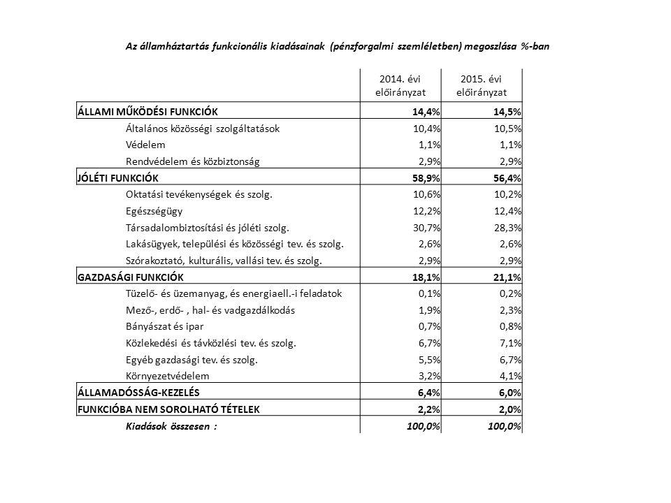 Az államháztartás funkcionális kiadásainak (pénzforgalmi szemléletben) megoszlása %-ban