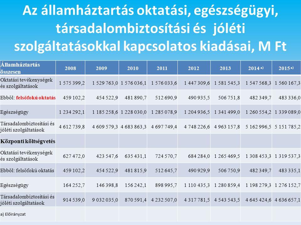 Az államháztartás oktatási, egészségügyi, társadalombiztosítási és jóléti szolgáltatásokkal kapcsolatos kiadásai, M Ft