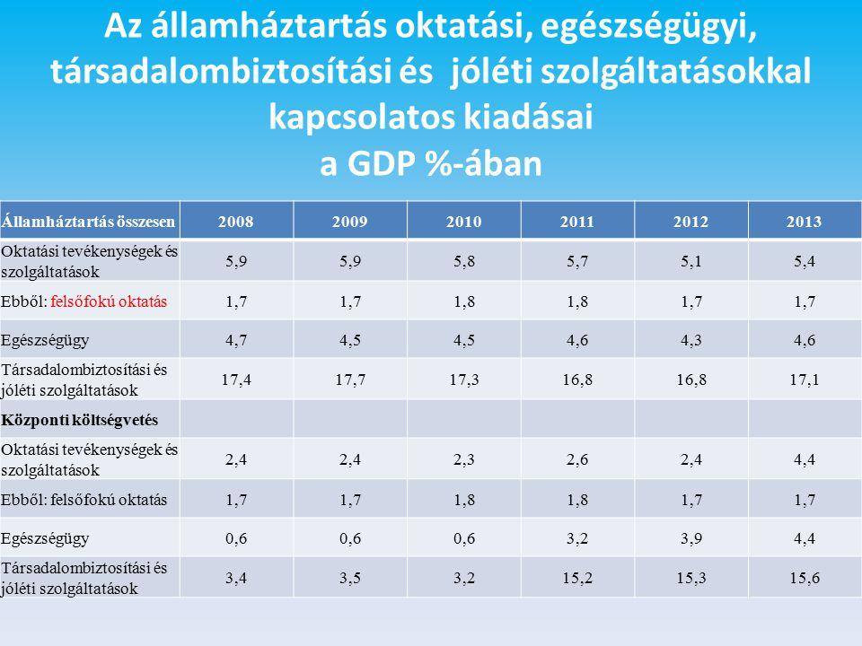 Az államháztartás oktatási, egészségügyi, társadalombiztosítási és jóléti szolgáltatásokkal kapcsolatos kiadásai a GDP %-ában