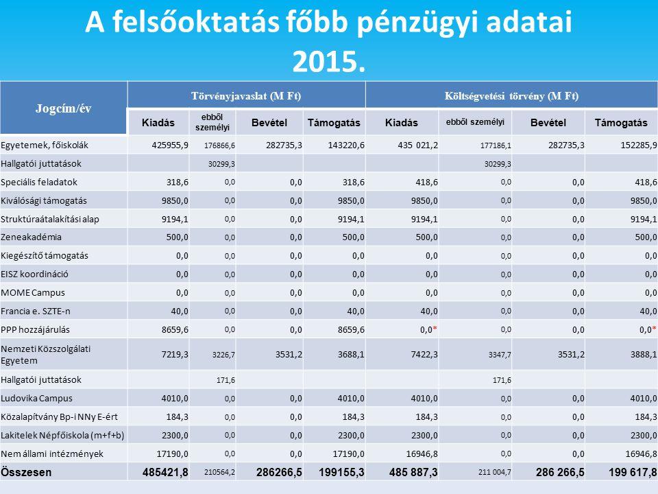 A felsőoktatás főbb pénzügyi adatai 2015.