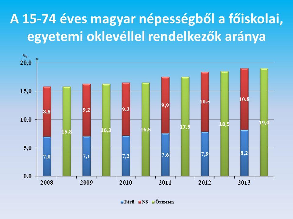 A 15-74 éves magyar népességből a főiskolai, egyetemi oklevéllel rendelkezők aránya