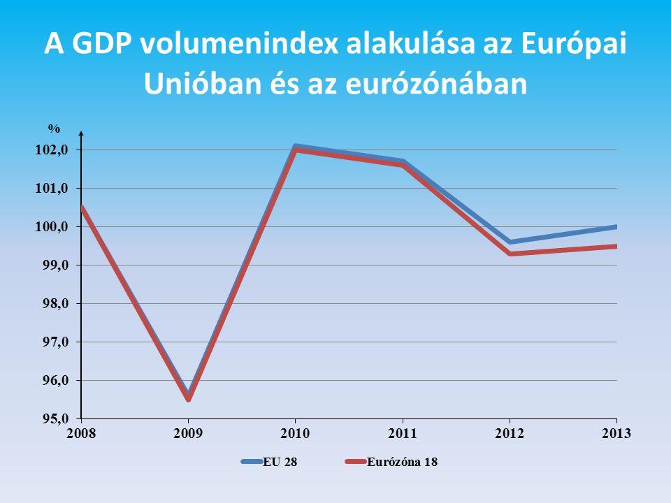 A GDP volumenindex alakulása az Európai Unióban és az eurózónában