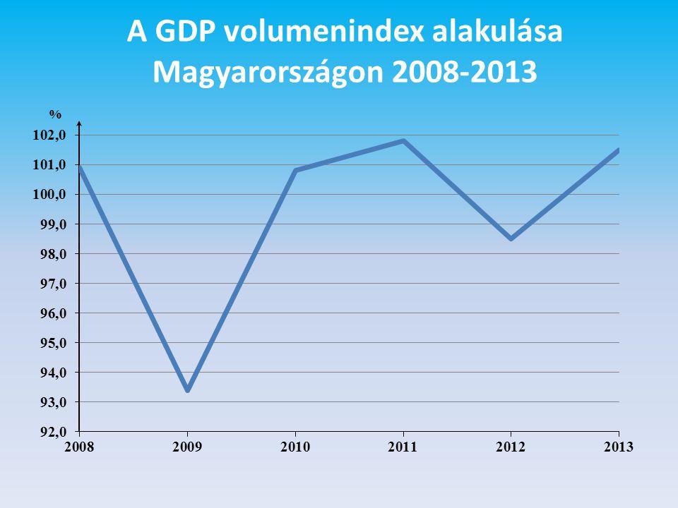 A GDP volumenindex alakulása Magyarországon 2008-2013