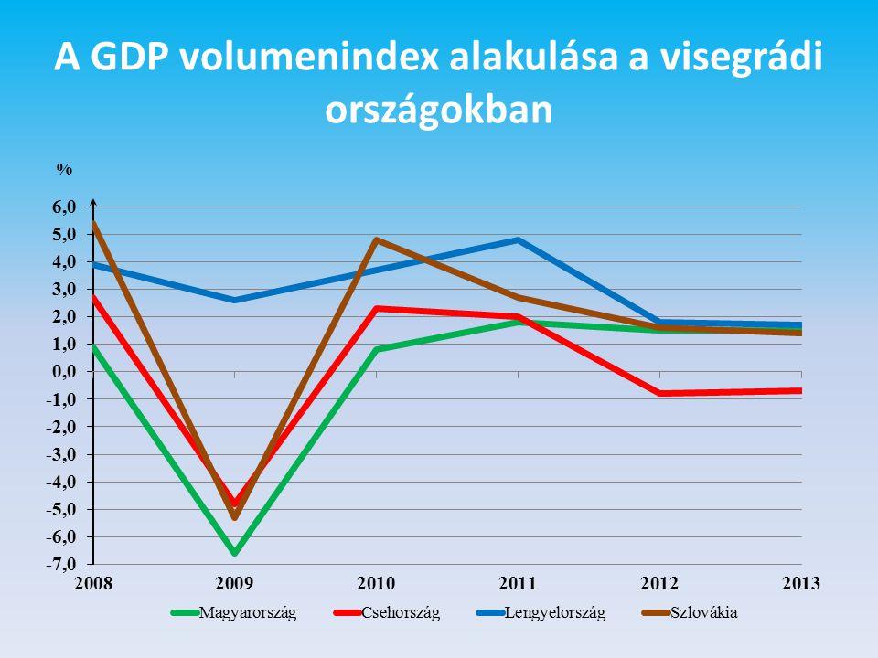 A GDP volumenindex alakulása a visegrádi országokban