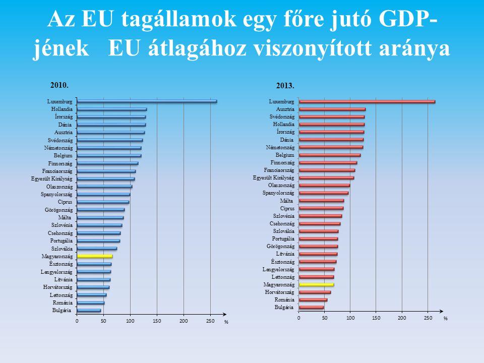 Az EU tagállamok egy főre jutó GDP-jének EU átlagához viszonyított aránya