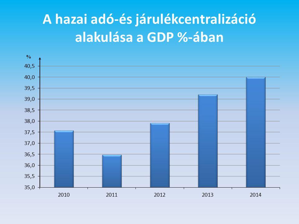 A hazai adó-és járulékcentralizáció alakulása a GDP %-ában