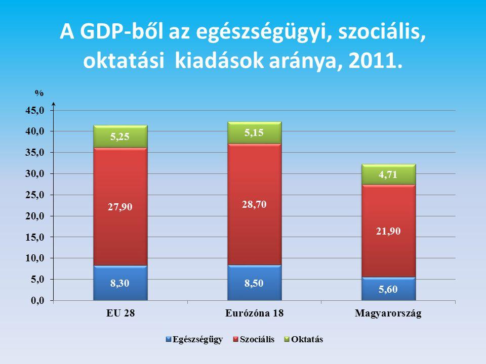 A GDP-ből az egészségügyi, szociális, oktatási kiadások aránya, 2011.