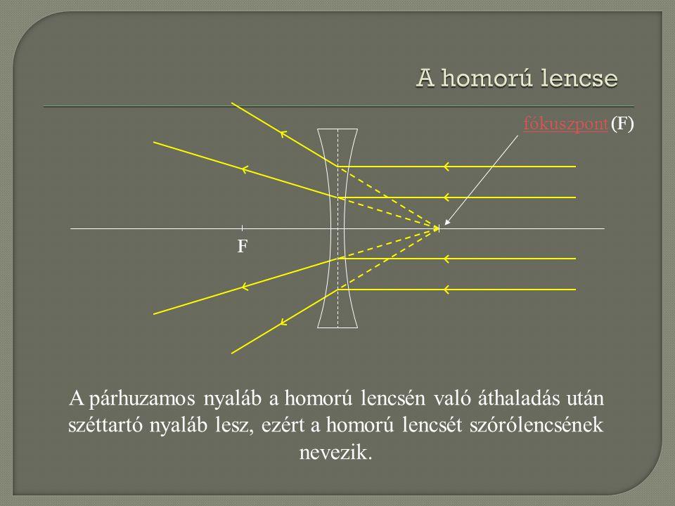 A homorú lencse fókuszpont (F) F.