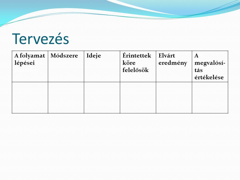 Tervezés A folyamat lépéseiAsuzizl8l877 Módszere Ideje