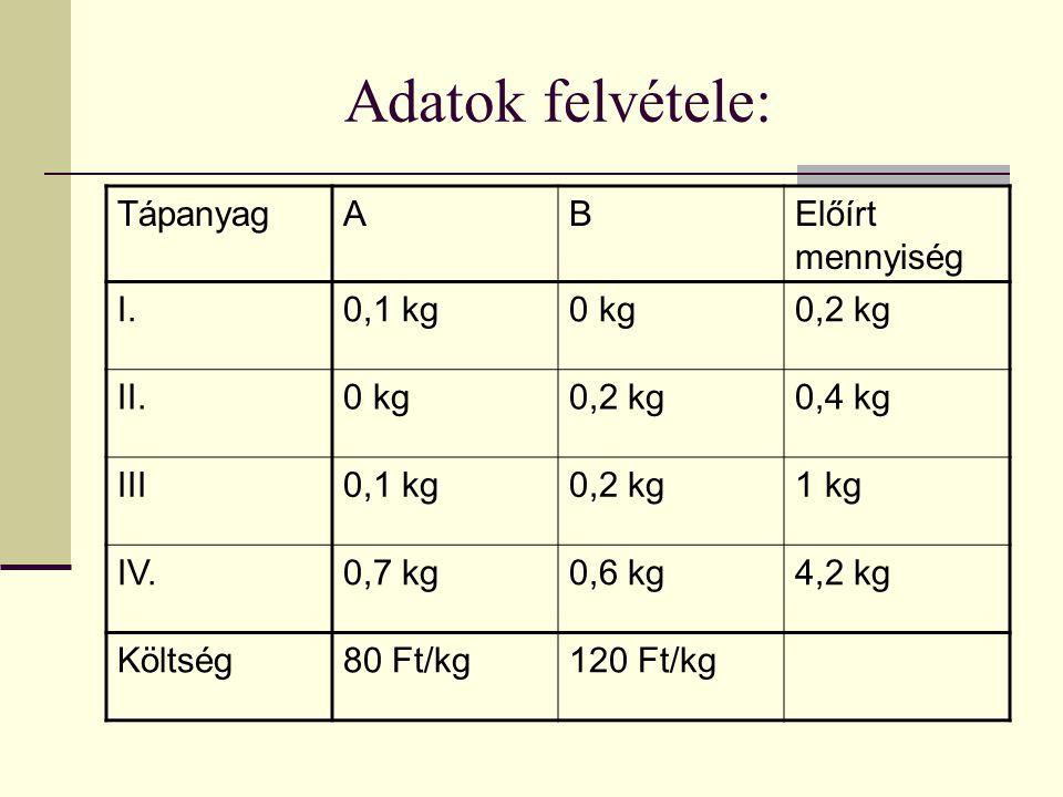 Adatok felvétele: Tápanyag A B Előírt mennyiség I. 0,1 kg 0 kg 0,2 kg