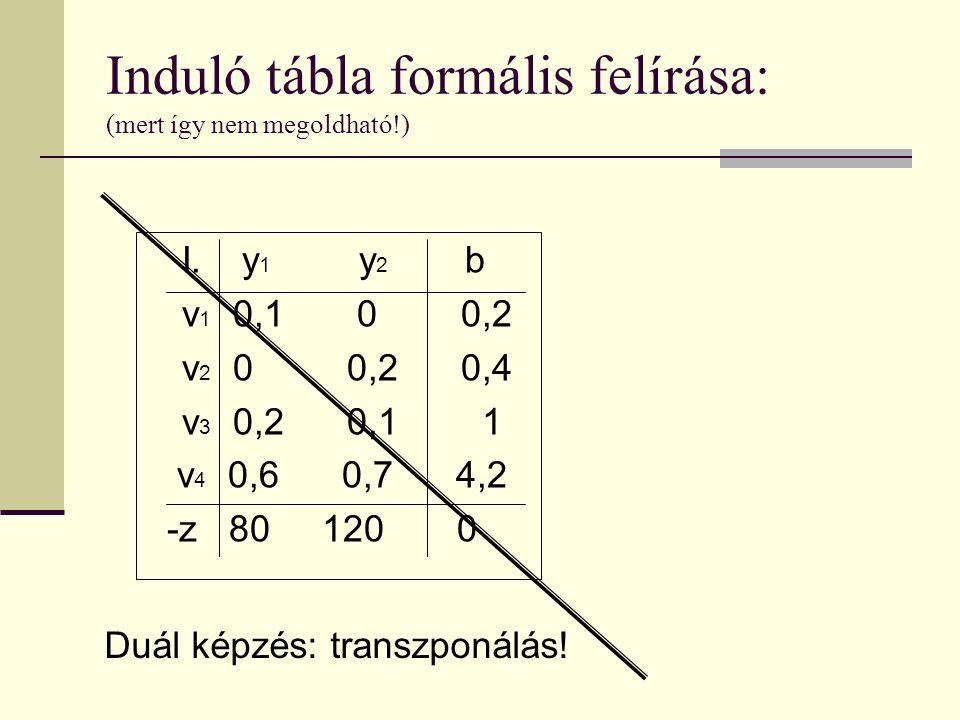 Induló tábla formális felírása: (mert így nem megoldható!)