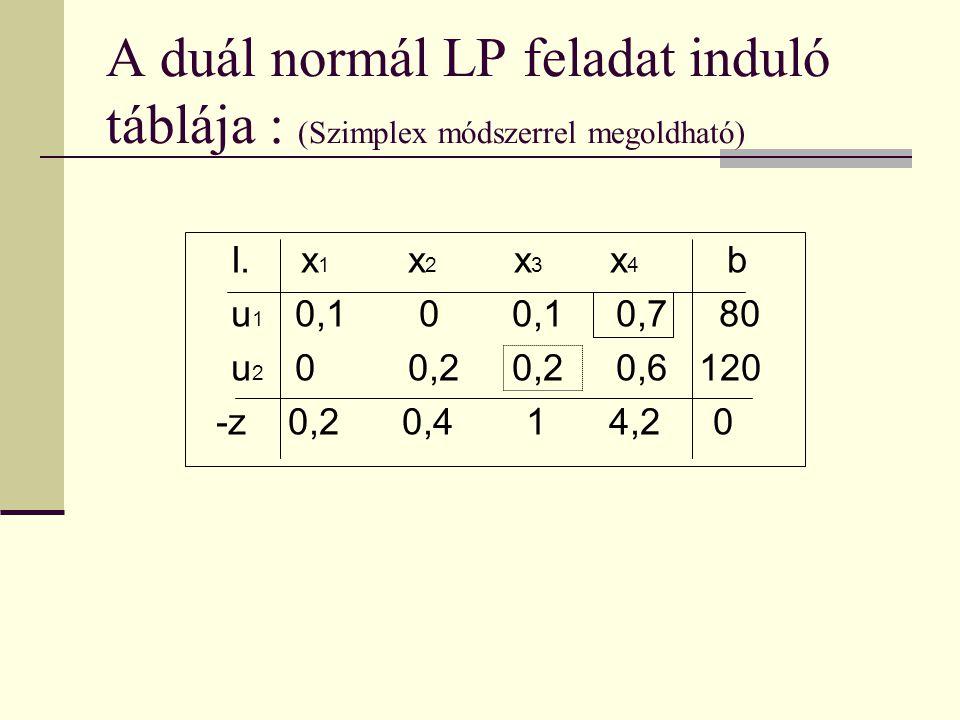 A duál normál LP feladat induló táblája : (Szimplex módszerrel megoldható)