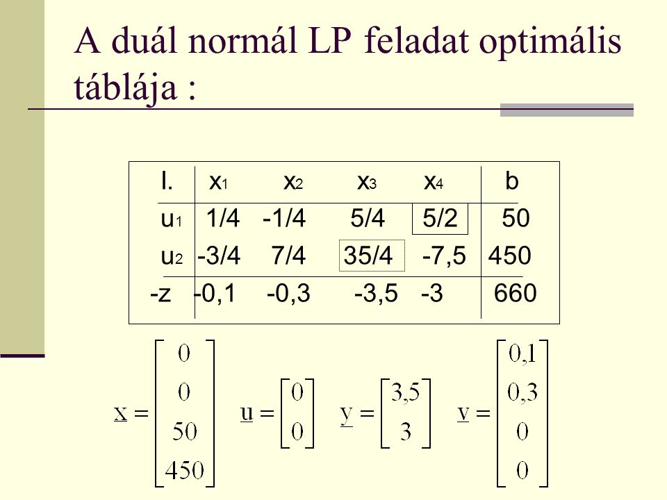 A duál normál LP feladat optimális táblája :