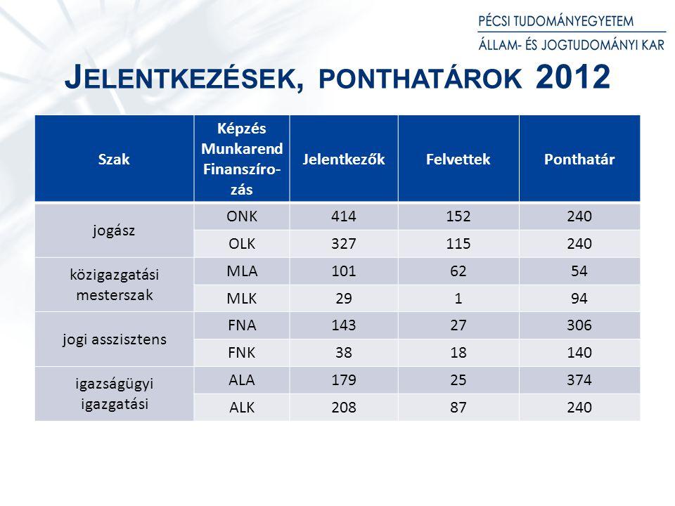 Jelentkezések, ponthatárok 2012