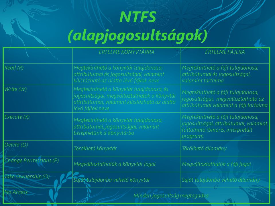 NTFS (alapjogosultságok)