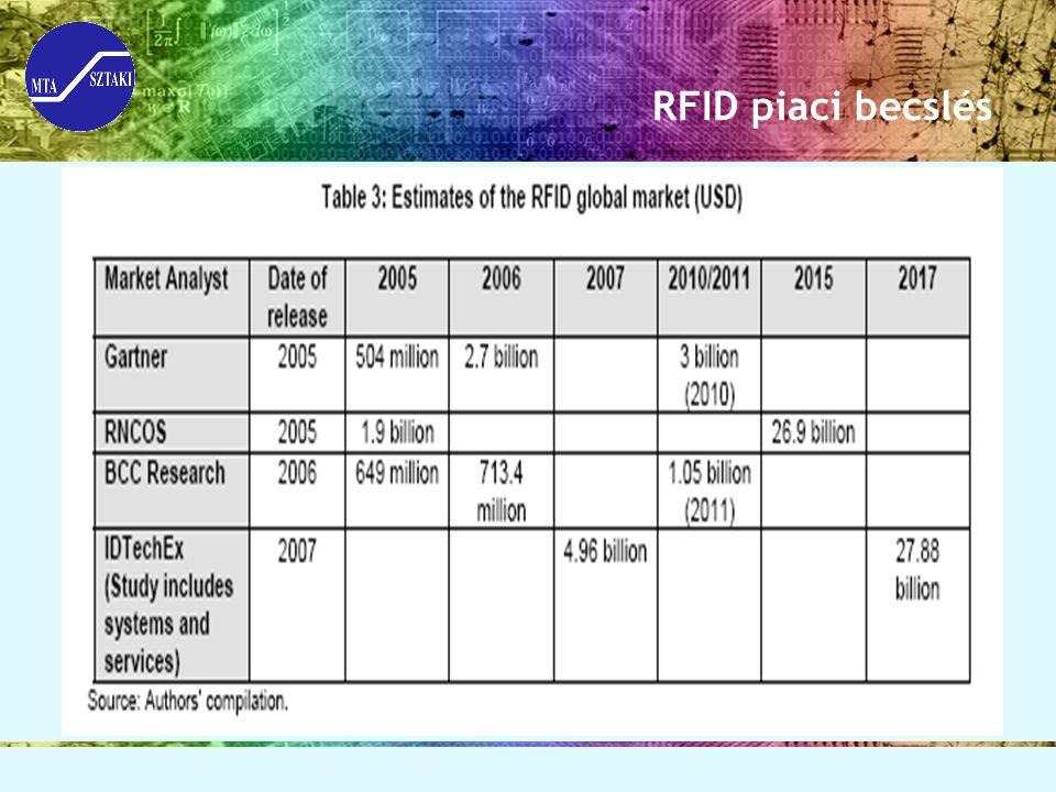 RFID piaci becslés