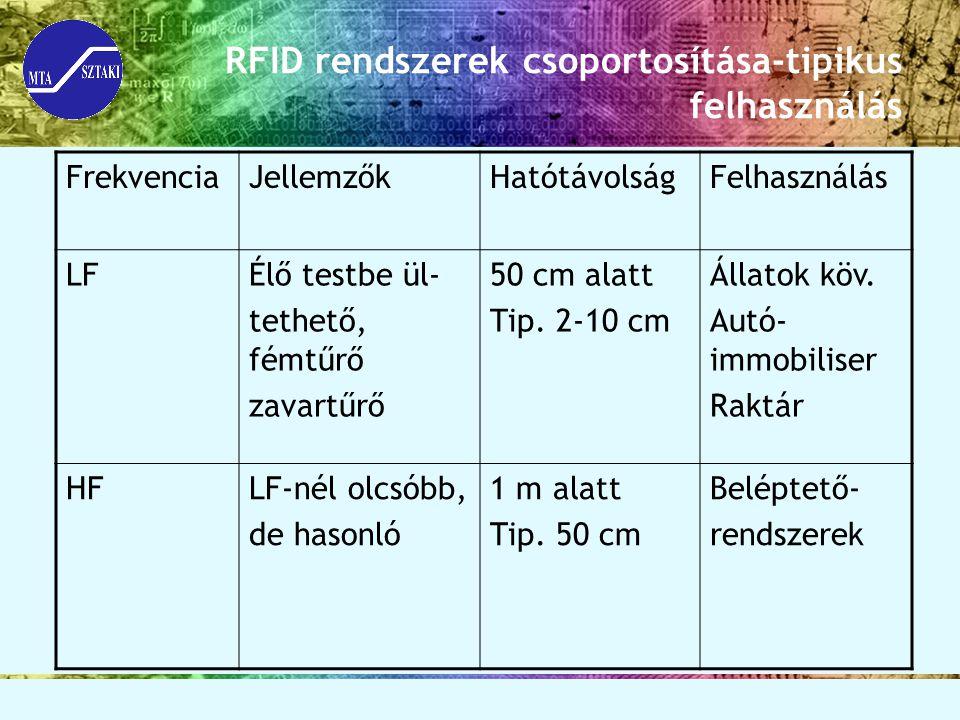 RFID rendszerek csoportosítása-tipikus felhasználás