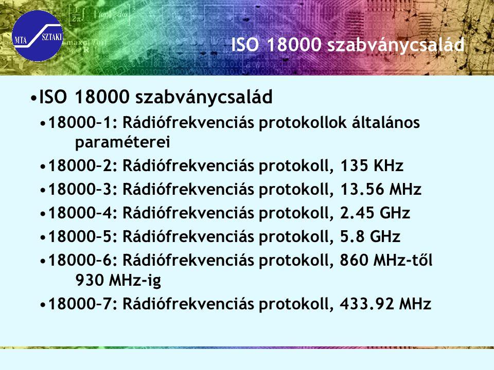 ISO 18000 szabványcsalád ISO 18000 szabványcsalád