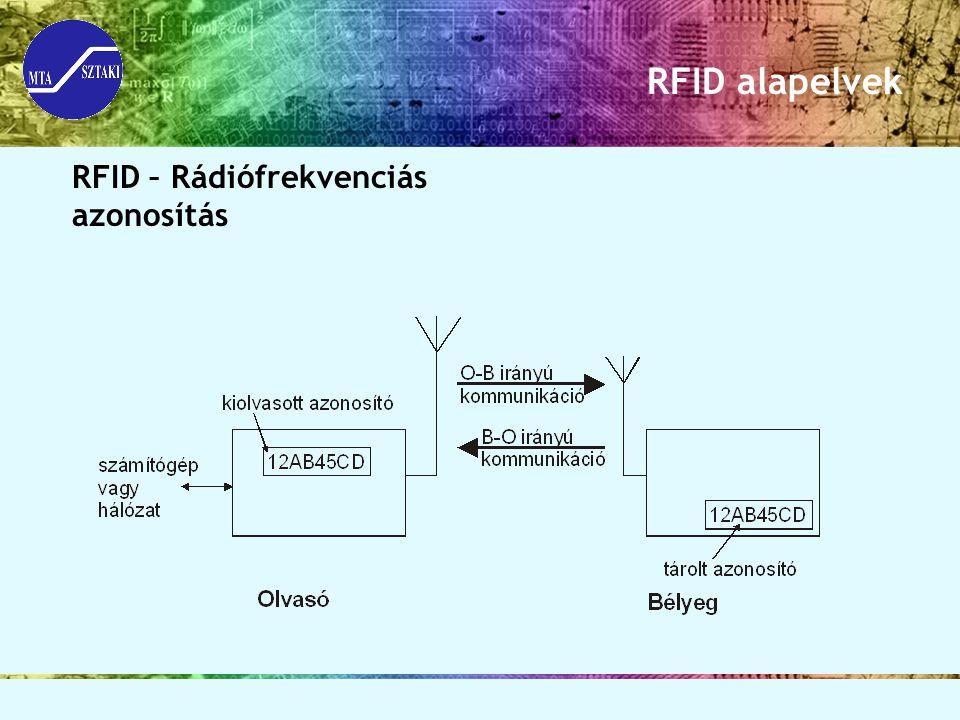 RFID alapelvek RFID – Rádiófrekvenciás azonosítás