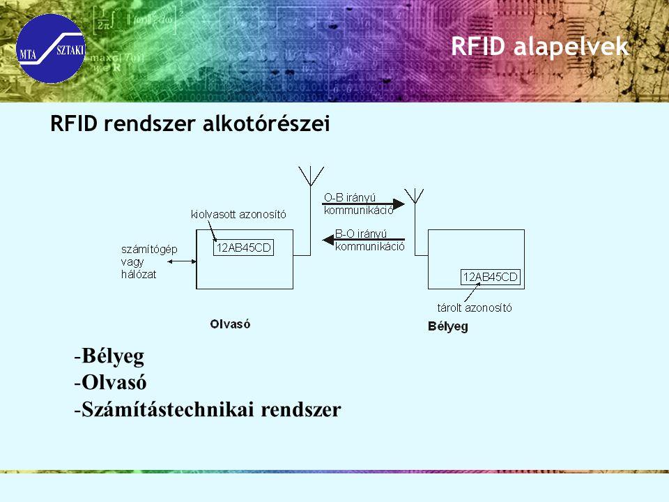 RFID alapelvek RFID rendszer alkotórészei Bélyeg Olvasó