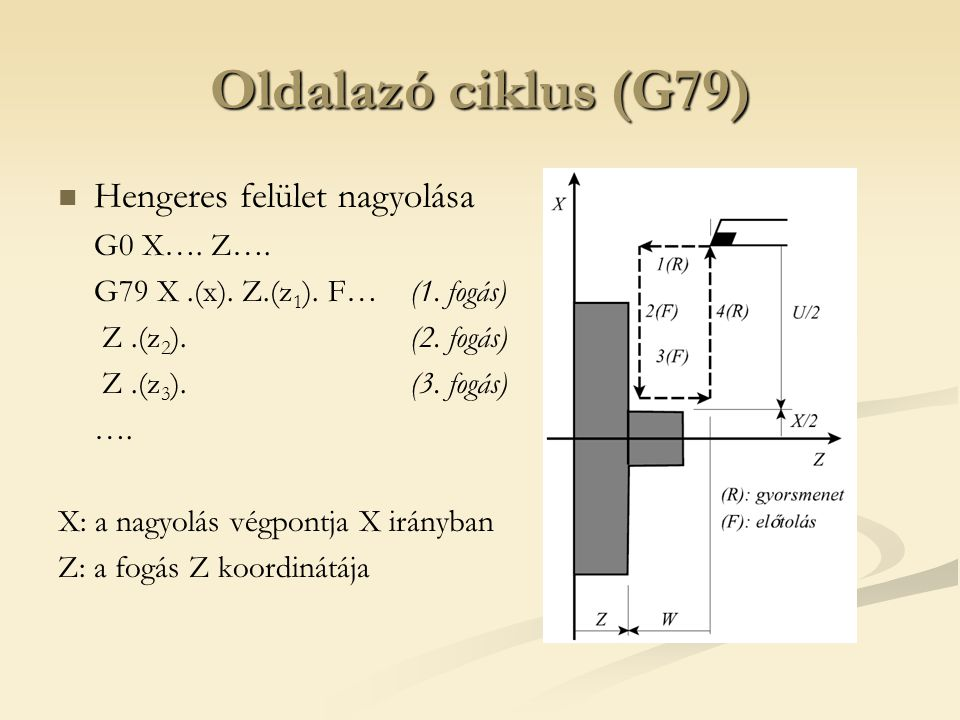 Oldalazó ciklus (G79) Hengeres felület nagyolása G0 X…. Z….